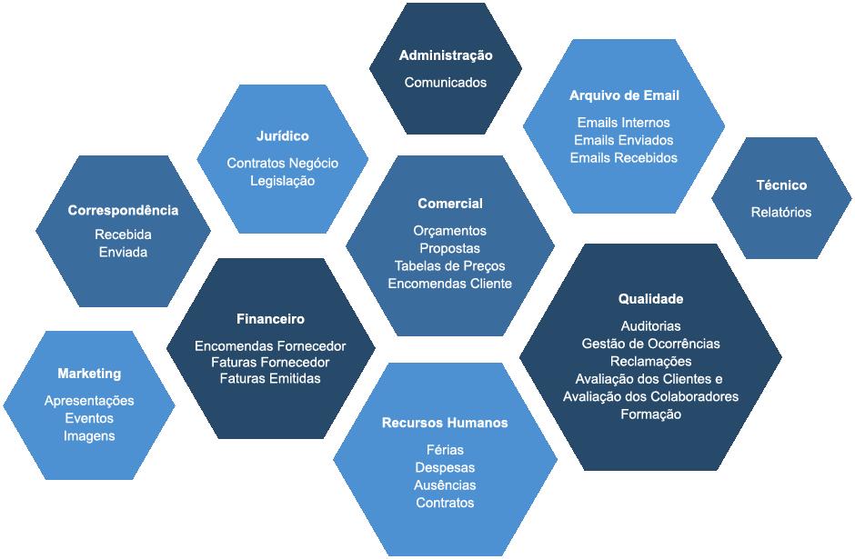 sistema de gestão documental e de processos - iPortalDoc
